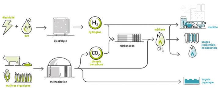 Méthycentre produira dès 2021 du méthane à partir du carbone d'épuration de biogaz