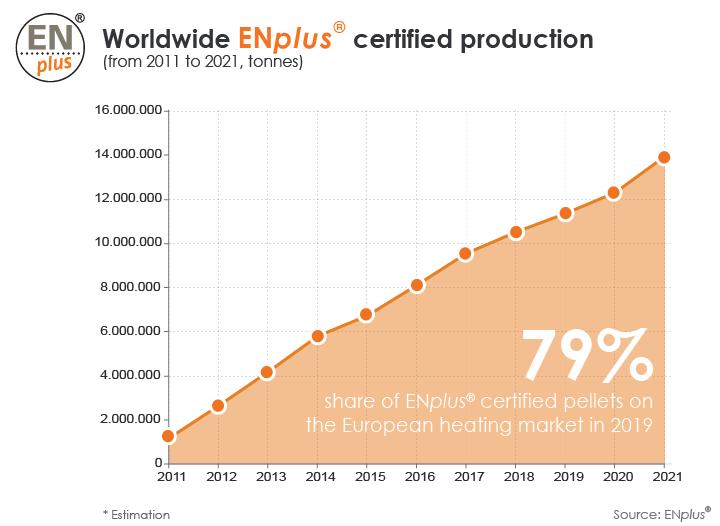 ENplus® certifiera plus de 14 millions de tonnes de granulés de bois en 2021