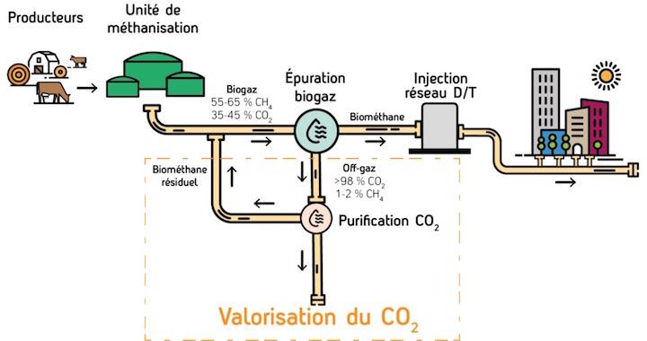 >> 21 mai 2021, appel à projets de valorisation du CO2 issu des unités de biométhane en région AURA