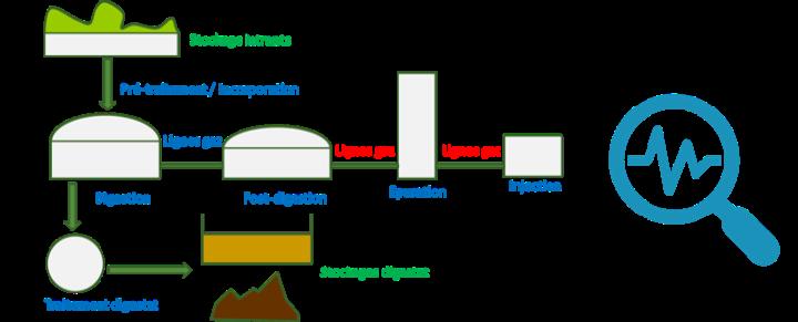 Bioptimisation : réduire les coûts de production du biométhane agricole