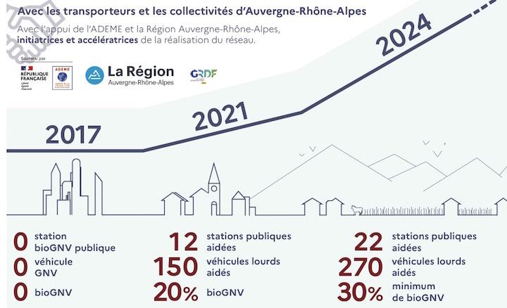 En région Auvergne-Rhône-Alpes, la mobilité décarbonée, c'est aussi le BioGNV